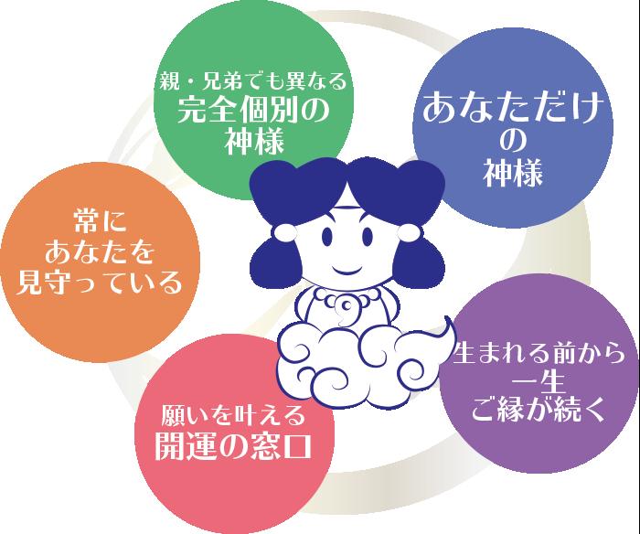 産土神リーディング® 株式会社アテア   あなただけの開運の窓口!!